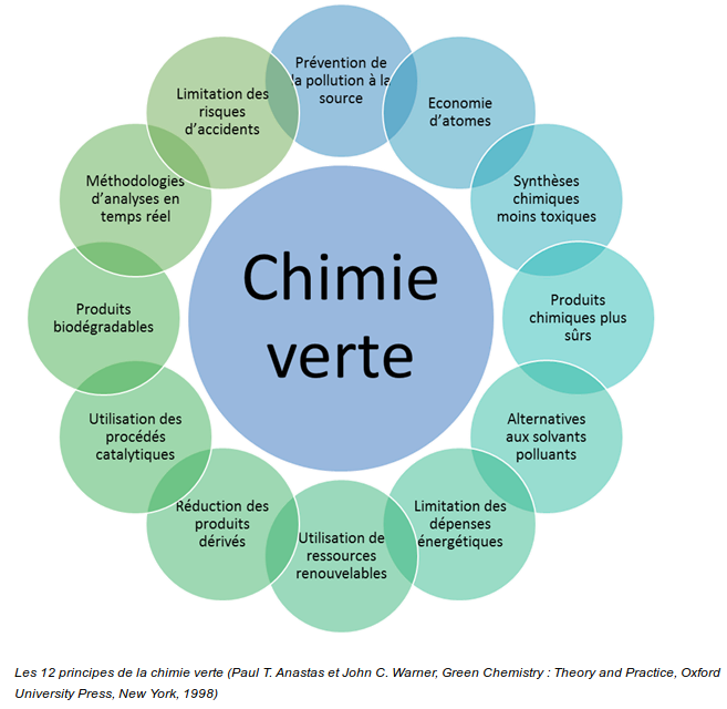 ChimieVerte12Principes.png