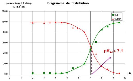 DistribBBT.png