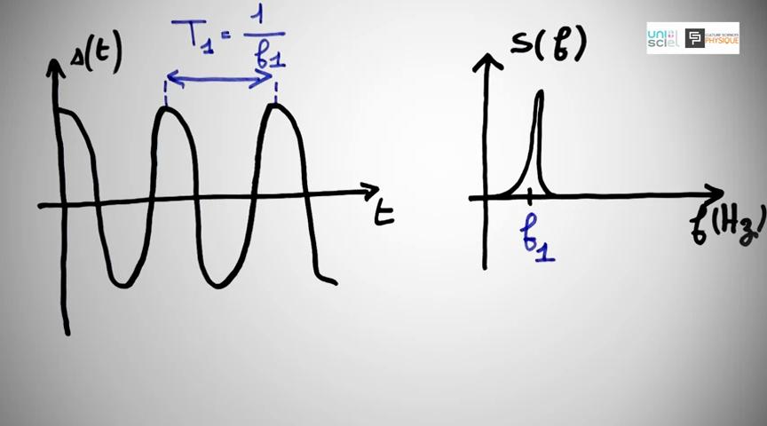 Ci-dessus : Son pur : Évolution temporelle à gauche, spectre sonore à droite