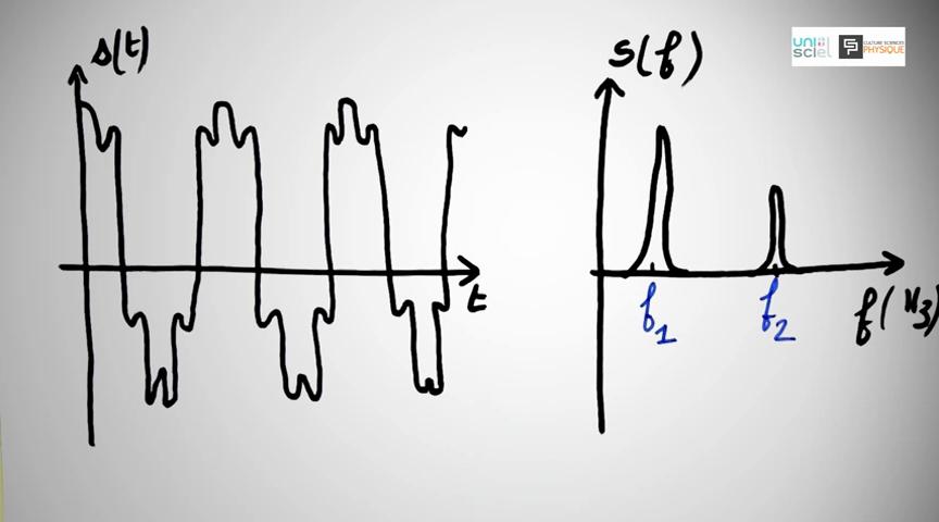 Ci-dessus : Son musical (complexe) : Évolution temporelle à gauche, spectre sonore à droite